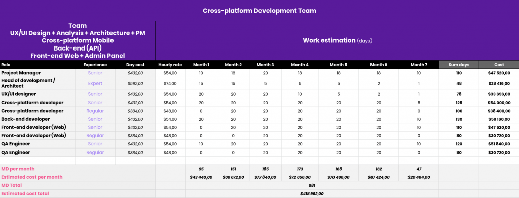Cross platform app development cost