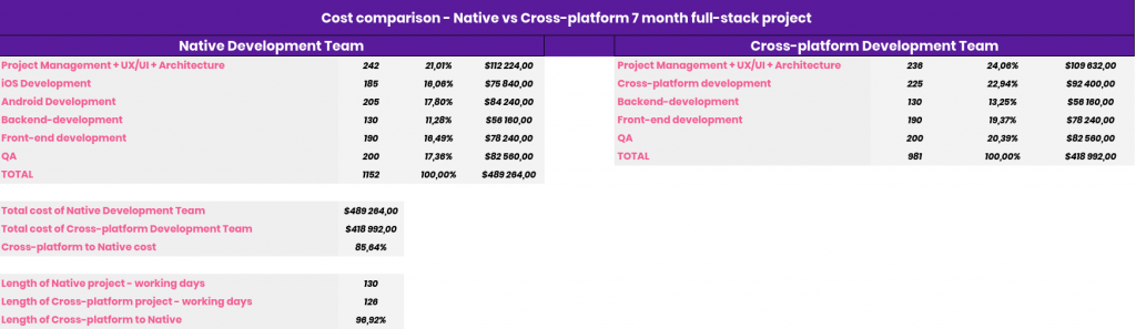 Cross platfor vs native development cost comparison